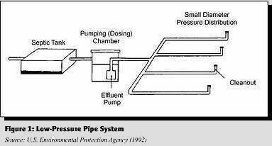 Low Pressure Pipe System Tri County Septic