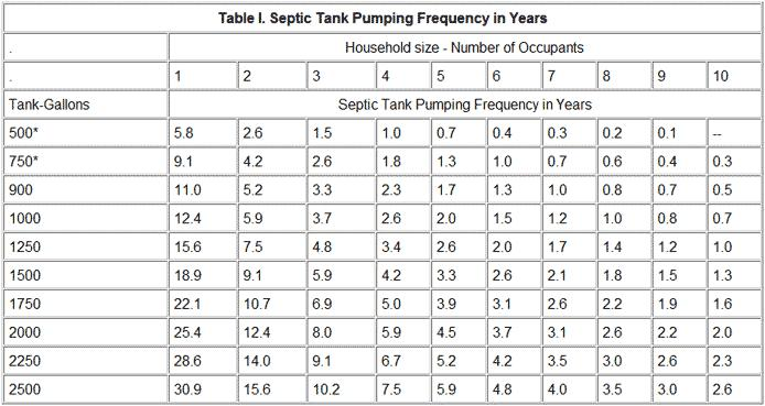 Septic Tank Pumping Frequency